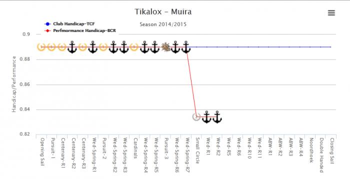 Tikalox